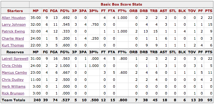 Box Score Game 1 Knicks Heat - New York
