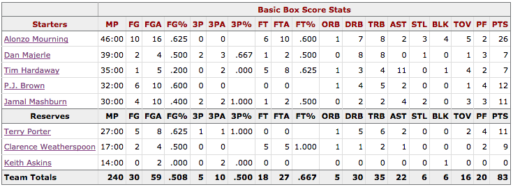 Box Score Game 2 Knicks Heat - Miami
