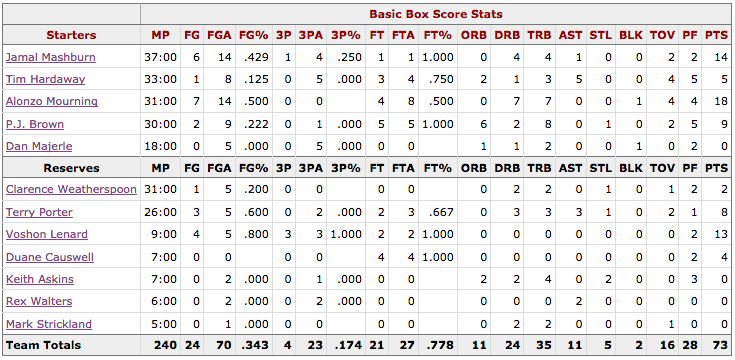 Box Score Game 3 Knicks Heat - Miami