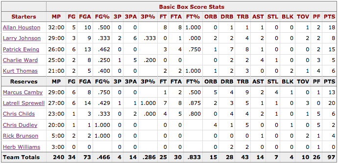 Box Score Game 3 Knicks Heat - New York