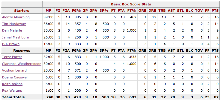 Box Score Game 4 Knicks Heat - Miami