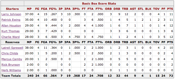 Box Score Game 4 Knicks Heat - New York
