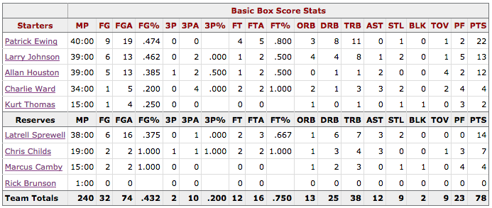 Box Score Game 5 Knicks Heat - New York