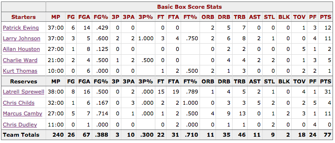 Box Score Game 2 Knicks Hawks - New York
