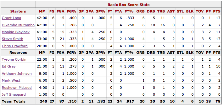 Box Score Game 3 Knicks Hawks - Atlanta