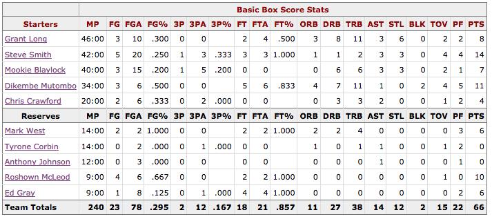 Box Score Game 4 Knicks Hawks - Atlanta