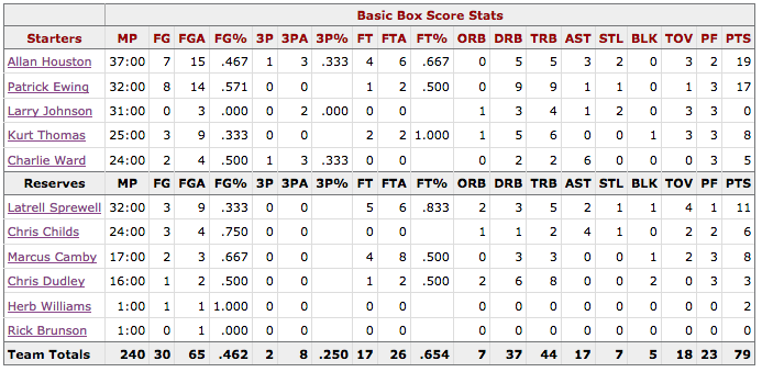 Box Score Game 4 Knicks Hawks - New York