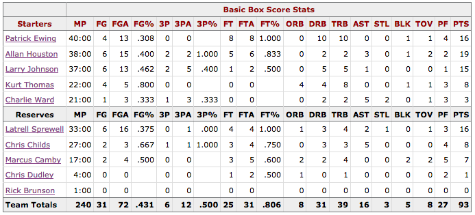 Box Score Game 1 Knicks Pacers - New York