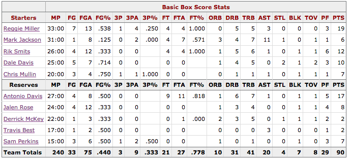 Box Score Game 1 Knicks Pacers - Indiana