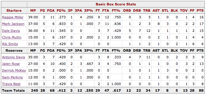 Box Score Game 2 Knicks Pacers - Indiana