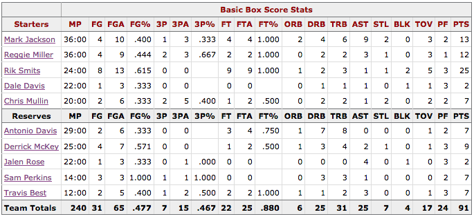 Box Score Game 3 Knicks Pacers - Indiana