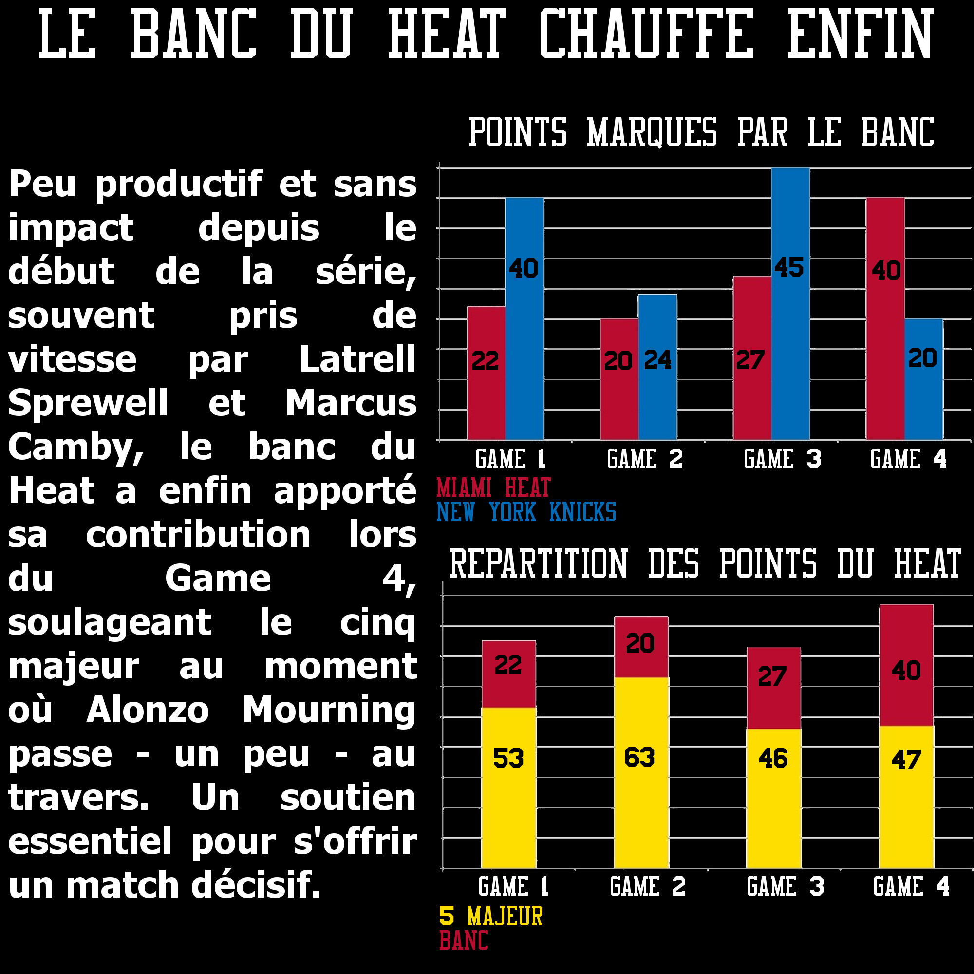 Comparaison des bancs Heat vs Knicks