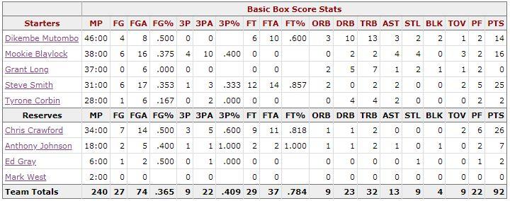 Box Score Game 1 Knicks Hawks - Atlanta