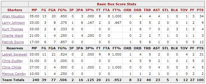 Box Score Game 1 Knicks Hawks - New York