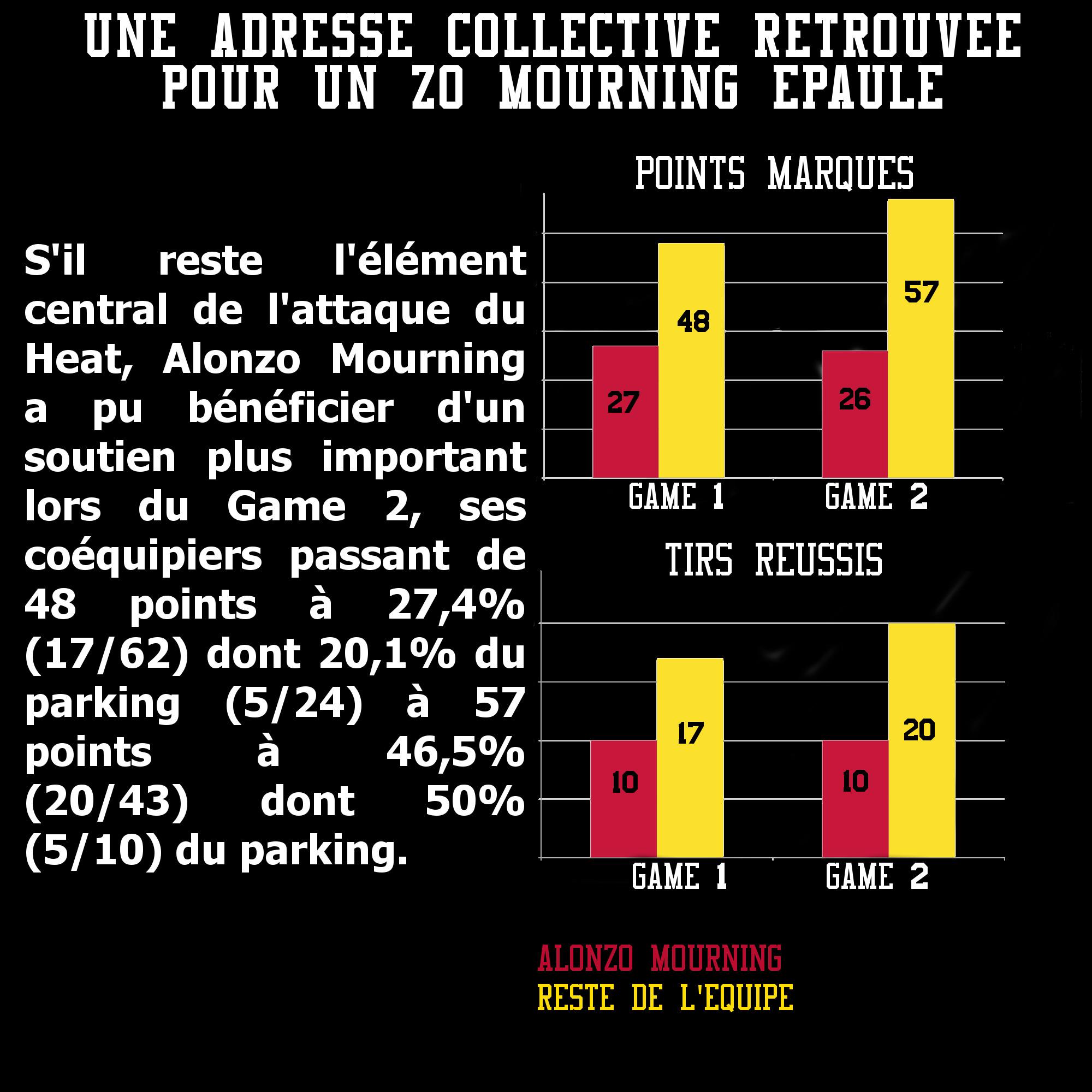 Le collectif du Heat retrouve des couleurs lors du game 2 face aux Knicks