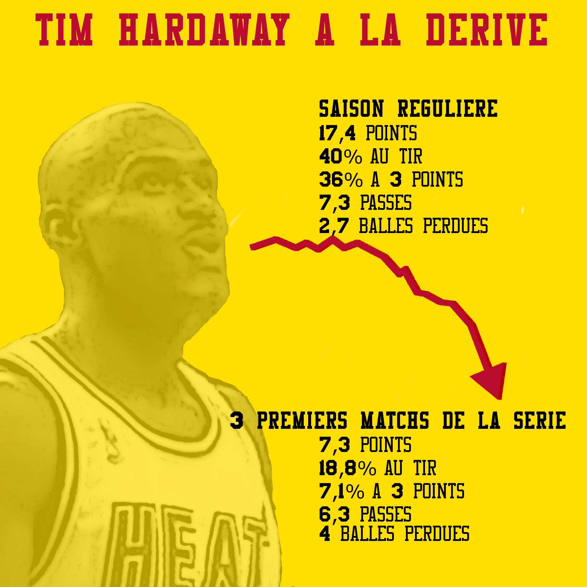 Tim hardaway à la dérive One Page New York Knicks 1999
