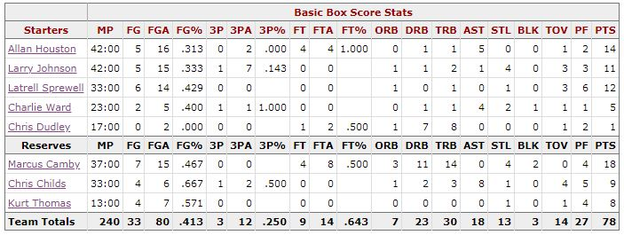 Box Score Game 4 Knicks Pacers - New York