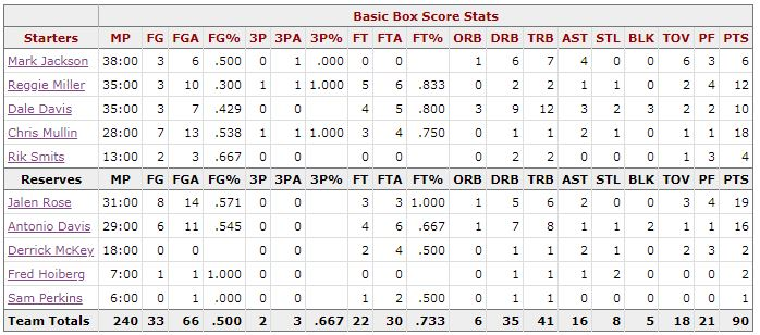 Box Score Game 4 Knicks Pacers - Indiana