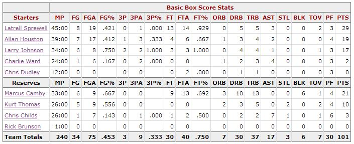 Box Score Game 5 Knicks Pacers - New York
