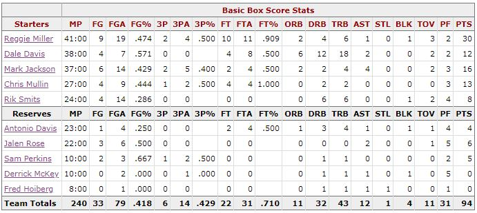 Box Score Game 5 Knicks Pacers - Indiana