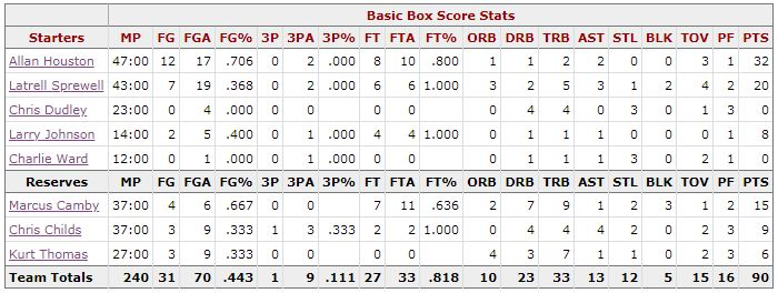 Box Score Game 6 Knicks Pacers - New York