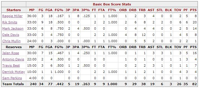 Box Score Game 6 Knicks Pacers - Indiana