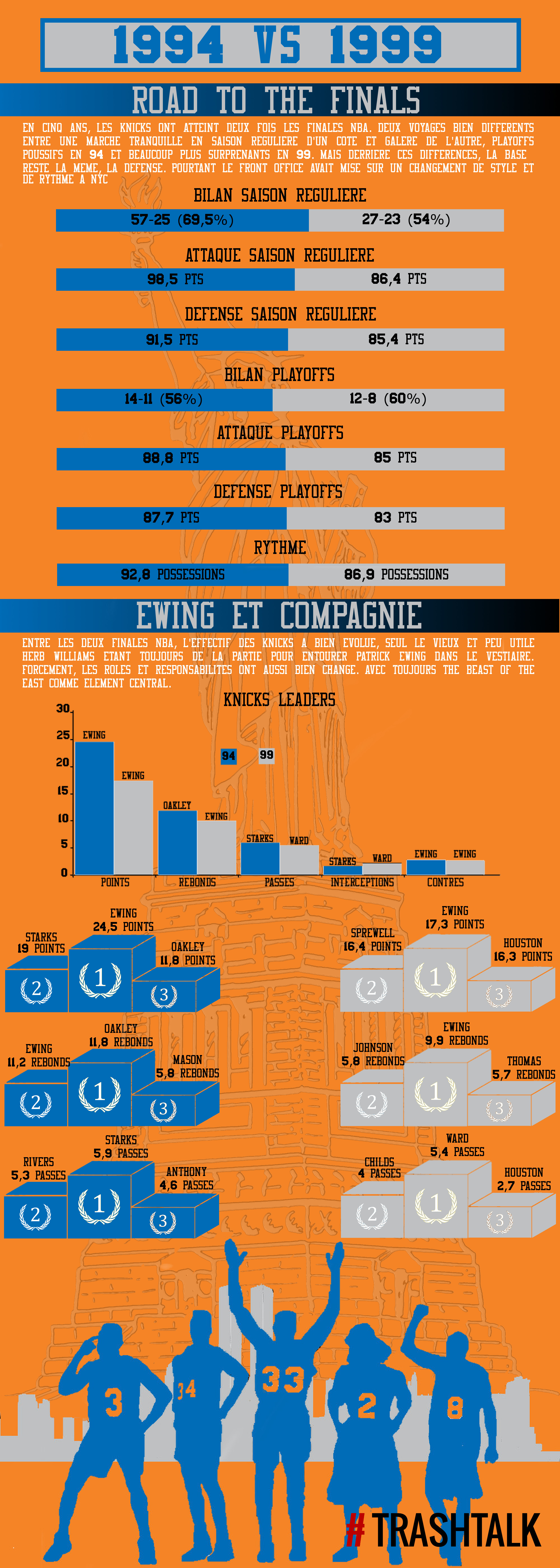 Infographie New York knicks 1999 Comparatif 1994
