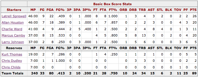 NBA Finales Game 4 Spurs@Knicks Box score New York
