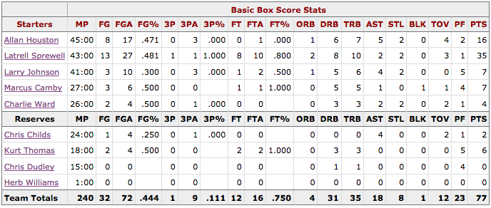 NBA Finales Game 5 Spurs@Knicks Box score New York