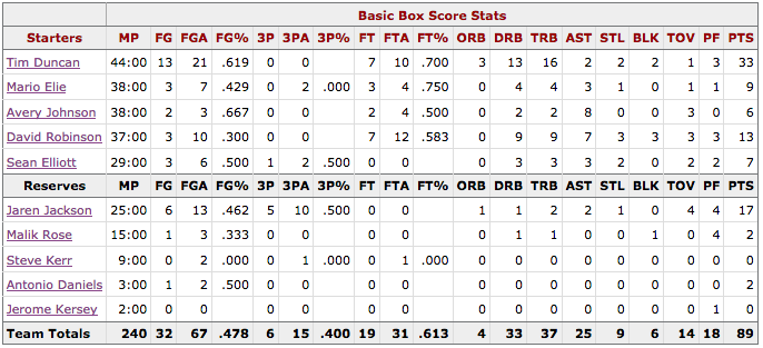 NBA Finales Knicks@Spurs Box score San Antonio