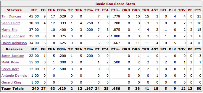 NBA Finales Game 2 Knicks@Spurs Box score San Antonio