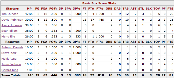 NBA Finales Game 3 Spurs@Knicks Box score San Antonio