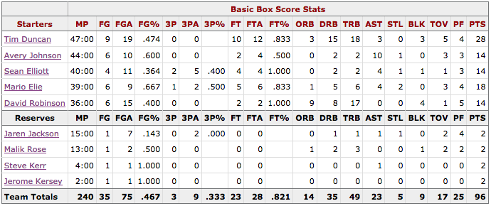 NBA Finales Game 4 Spurs@Knicks Box score San Antonio