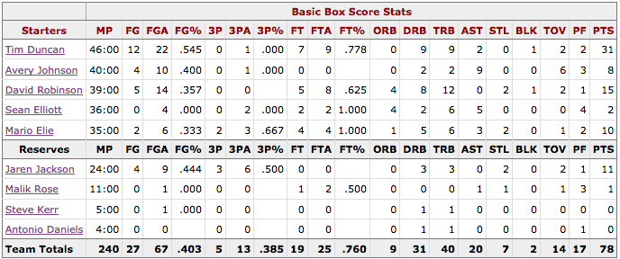 NBA Finales Game 5 Spurs@Knicks Box score San Antonio